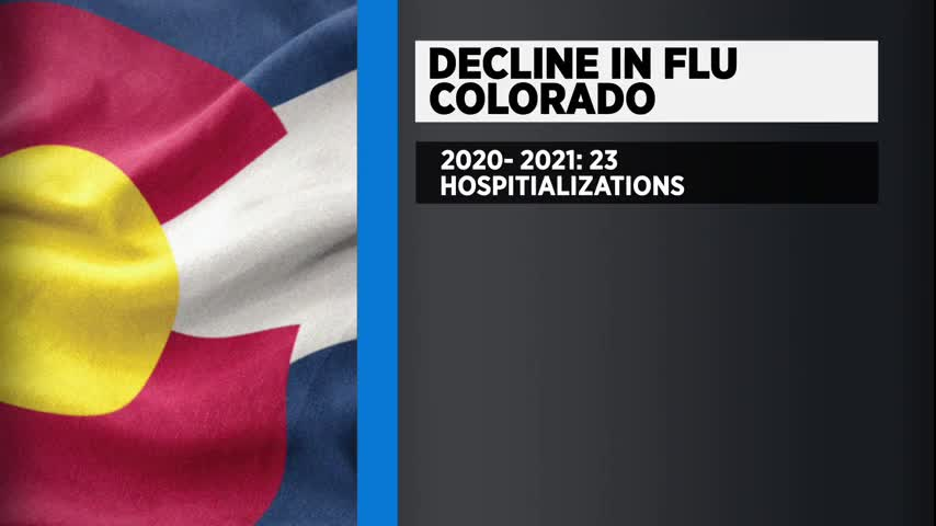 The Holocough - Flu disappears in Colorado