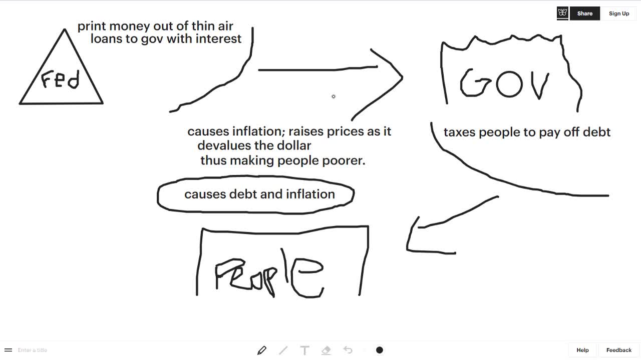 the federal reserve scam explain for dummies