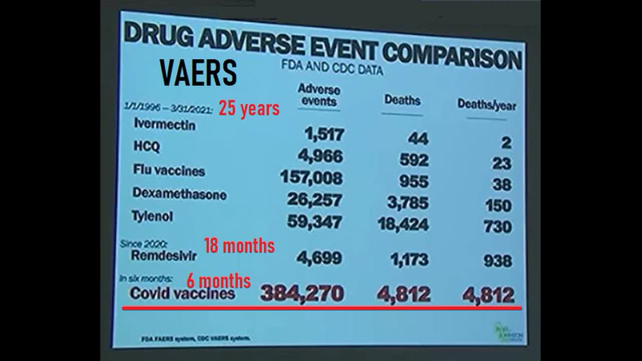 CDC VAERS VACCINE REPORTING SYSTEM - UP TO 20 AUGUST OVER ONE MILLION DEATHS IN USA ALONE!