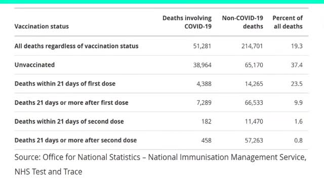 Over 30K dead within 21 Days After FrankenVaxx in UK